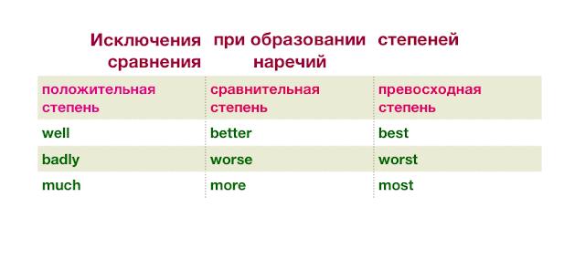 разница между more и most