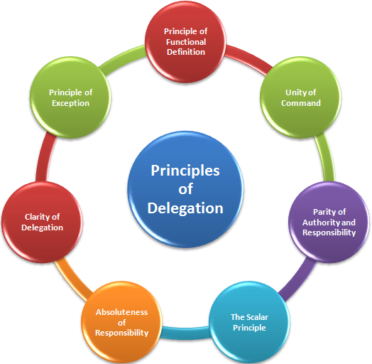 Principles of delegation of authority