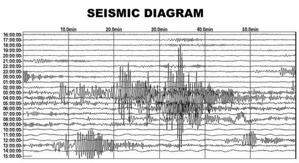 Gempa 6,4 SR, Guncang NTB