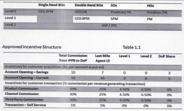 ippb-incentive-structure