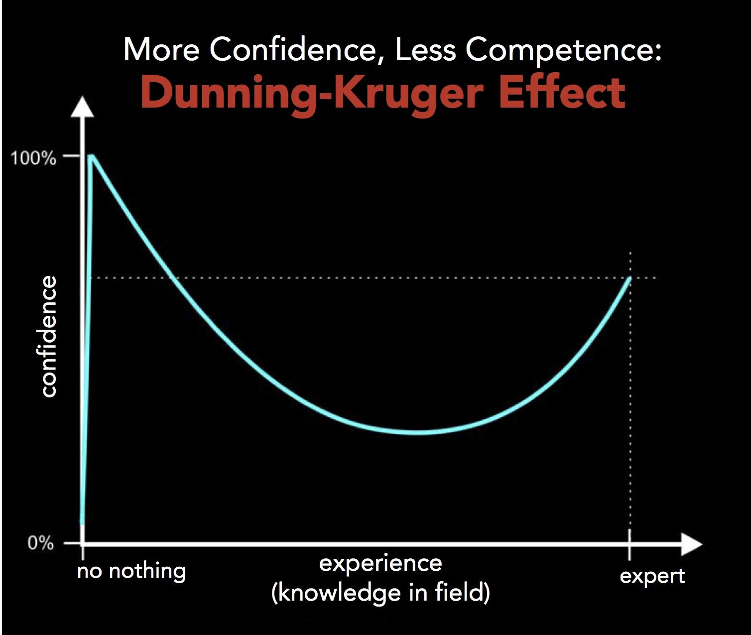 Dunning Kruger Sendromu (Dunning Kruger Syndrome)