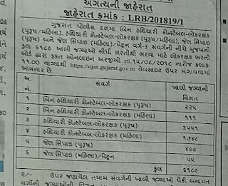 Today Gujarat police Recruitment board announced Big Bharti in Gujarat police Constable bharti 2018.
