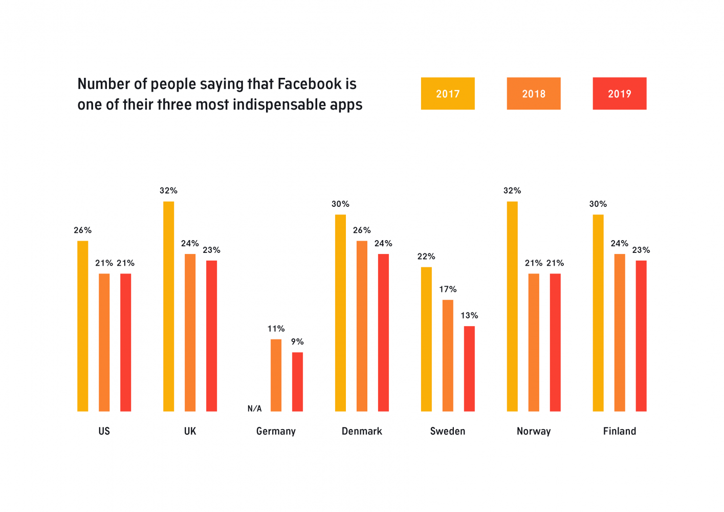 This chart shows the percentage of people saying that Facebook is one of their most indispensable apps