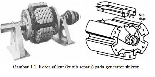 Konstruksi  Prinsip Kerja Dan Kecepatan Putar Generator