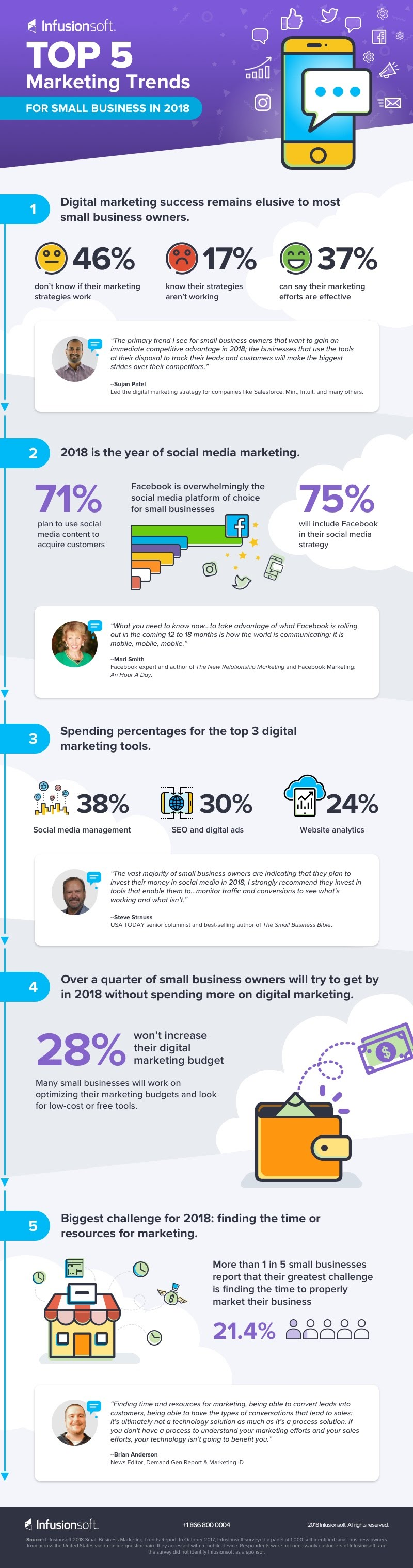 Top 5 Marketing Trends for Small Business in 2018 [Infographic]
