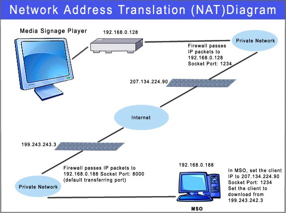 Apa Fungsi Dari Nat Network Address Translation Pada Jaringan Komputer