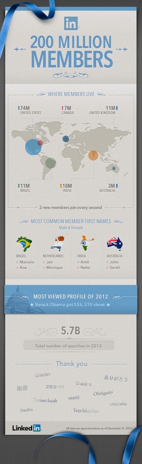 200 millions de membres (infographie LinkedIn)