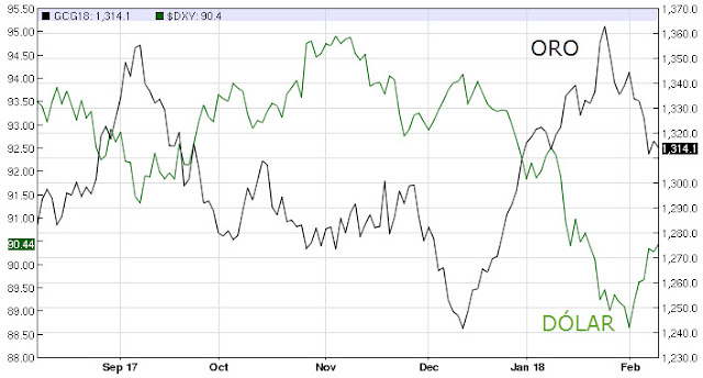 Precio del oro y dólar