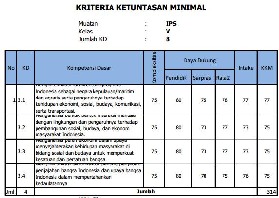 Kkm Sd Mi Kelas 5 Kurikulum 2013 Edisi Revisi