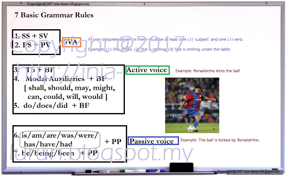7 Basic Grammar Rules Dominasi Pertamaku My First Domination
