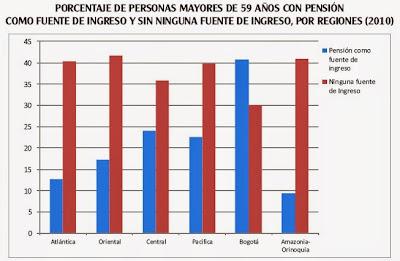ancianos con pensión en Colombia por regiones