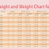 What Should Be Your Ideal Weight According To Your Age?