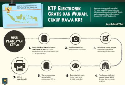 Daftar KTP Elektronik hanya dengan KK