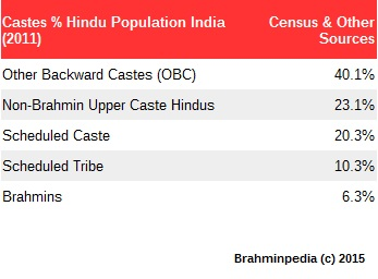 Brahmin population in India as percentage of Hindu - Census 2011 Joshua Project