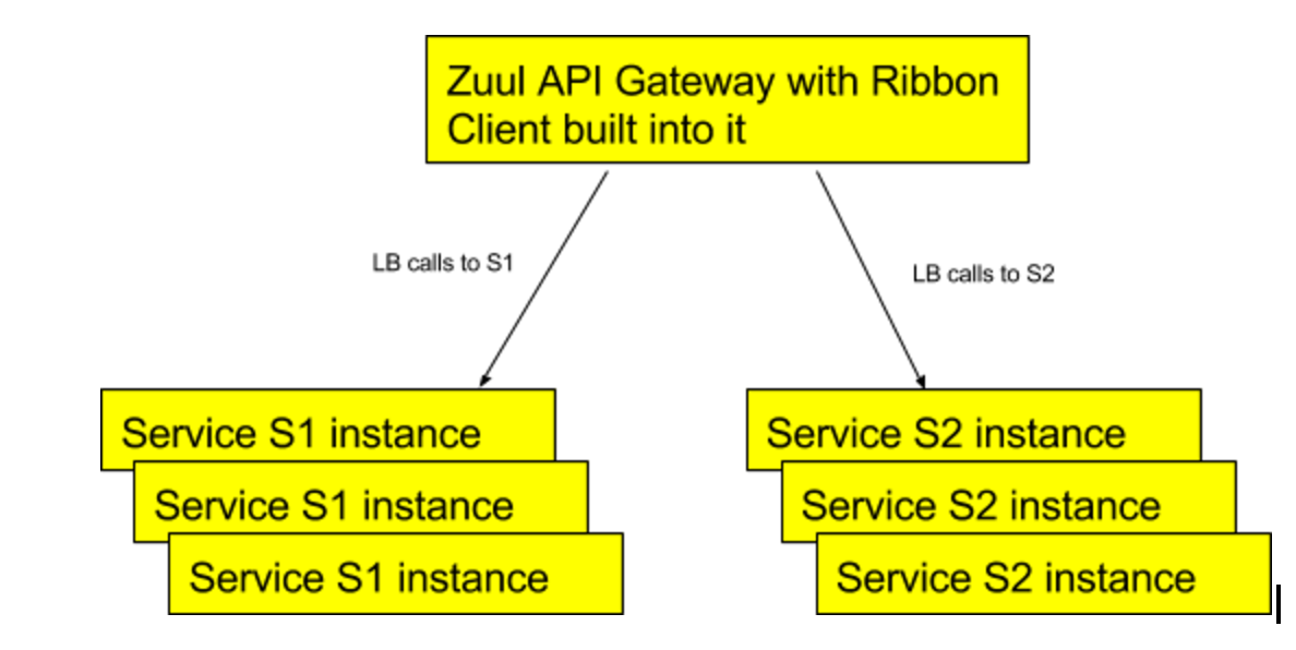Microservices with Spring Boot