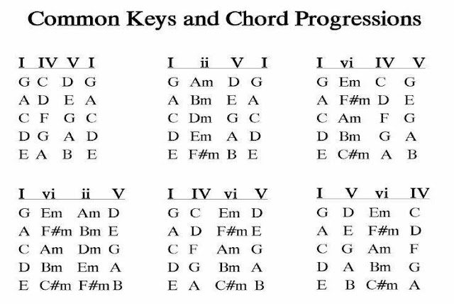 Some Guitar Chord Progressions Best Guitar Tips/Trick Common Chord ...