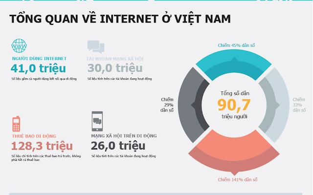 Tổng quan internet tại Việt Nam