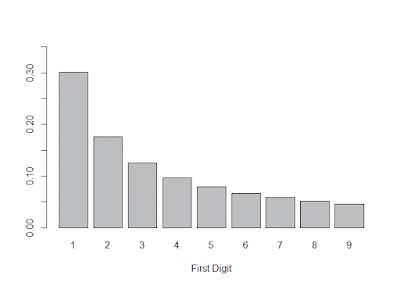 Benford's Law Graphed in R
