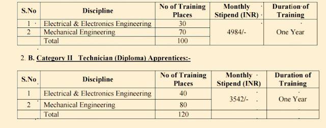 icf recruitment 2018 apply online  www.icf.indianrailways.gov.in recruitment 2018  icf apprentice 2018  integral coach factory recruitment 2018  icf chennai apprentice 2018  integral coach factory personnel  icf apprentice application form 2018  www.icf.indianrailways.gov.in apprentice 2018,Jobs, government jobs, Jobs In Chennai, ITI Apprentice Recruitment, ICF Recruitment, Jobs In Railways, , Jobs In Darjeeling ,Jobs In Siliguri, jobs In Sikkim, jobs in kurseong, jobs in Kalimpong, jobs in mirik, jobs in Gangtok ,
