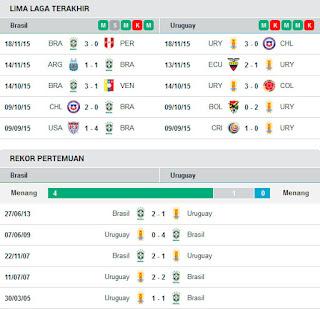 AGEN BOLA TERPERCAYA - PREDIKSI BRASIL VS URUGUAY 26 MARET 2016