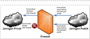 Pengertian dan Karakteristik Internet Firewall