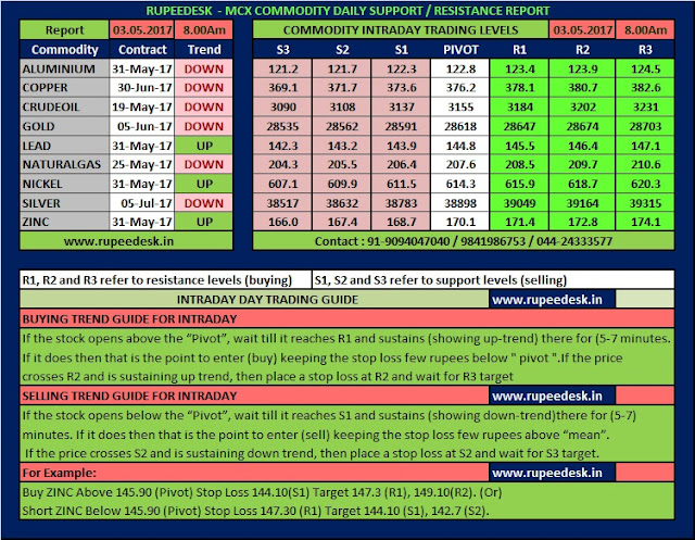 Intraday forex support and resistance levels