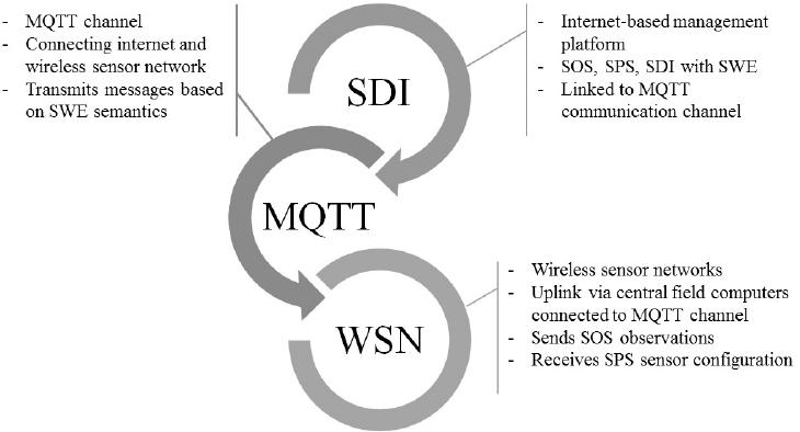 Me doing stuff: Amazon IoT and OGC SensorThings vs SOS/SPS