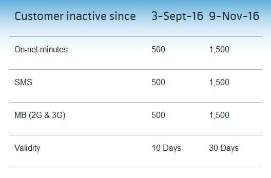 Telenor SIM Lagao Offer 2017