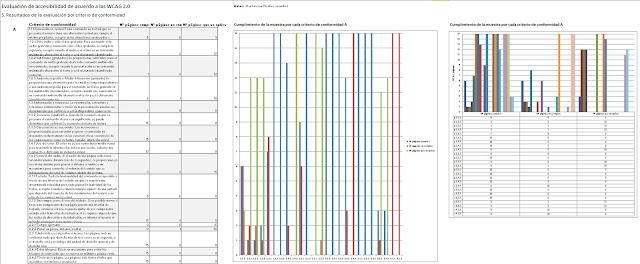 Listado de todos los criterios de conformidad (primero los de nivel A y luego los de nivel AA) con el número de páginas que lo cumplen, no lo cumplen o no se aplica. Incluye gráficas de barras de los resultados desglosados por nivel y criterio.