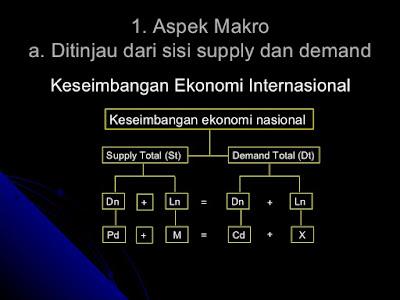 pengaruh ekonomi internasional terhadap keseimbangan ekonomi