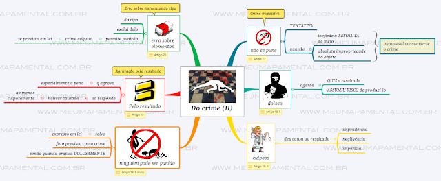 Do crime em mapas mentais