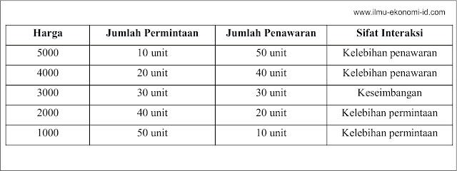 Tabel Harga Keseimbangan (Equlibrium Price) - Ilmu Ekonomi ID