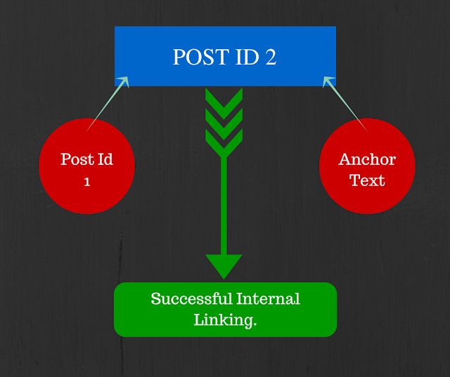What Is Internal Linking?