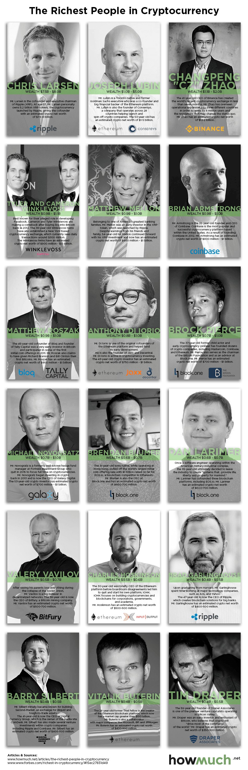 The Richest People In Cryptocurrency #Infographic