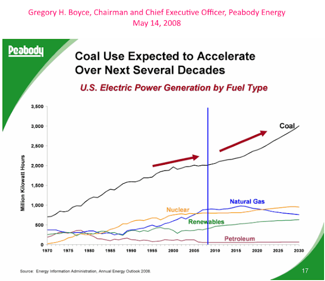 "May 2008 ""Coal use expected to accelerate over next several decades"""
