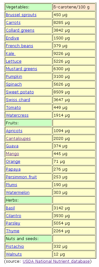 Carotene Rich Foods List