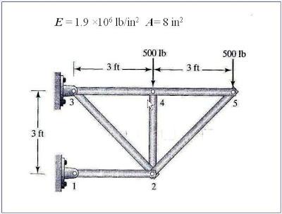 Product Design Engineering: 2D Truss Analysis - 3D Truss