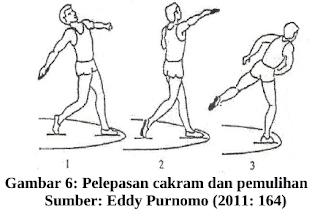 Gerak pelepasan cakram (delevery of discus)