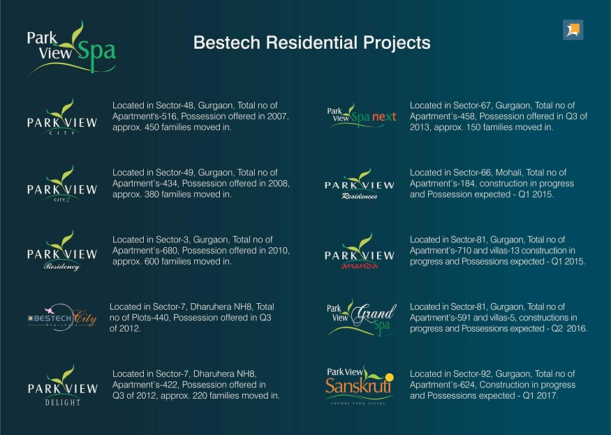 New Launch / Ready to move Bestech Group Residential Projects in Gurgaon (Gurugram)