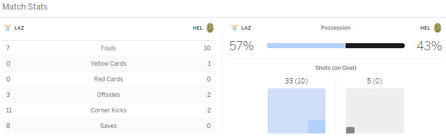 แทงบอล ไฮไลท์ เหตุการณ์การแข่งขันระหว่าง ลาซีโอ้ vs เวโรน่า