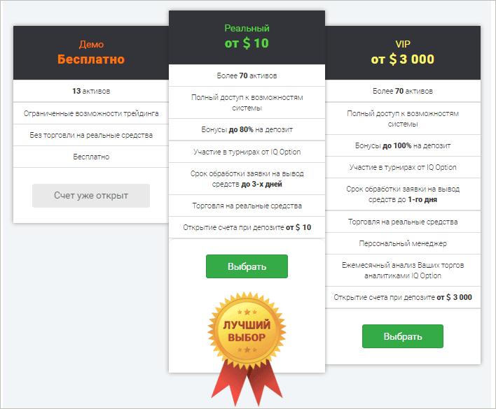 Виды счетов на IQ Option