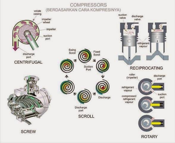 Tipos de compresores alternativos