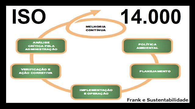 FUNÇÕES E SIGNIFICADOS DA ISO 14000