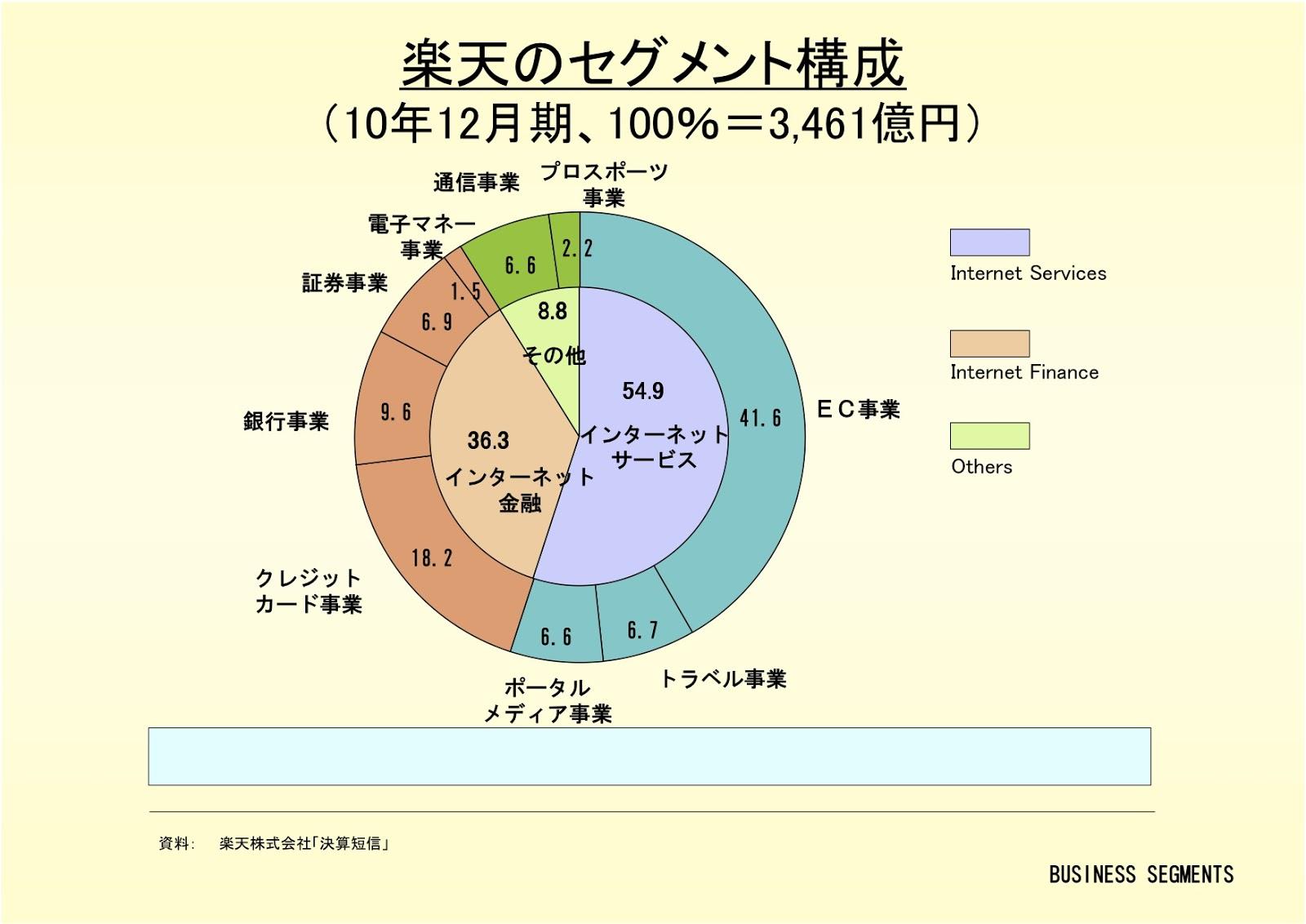 楽天株式会社のセグメント構成