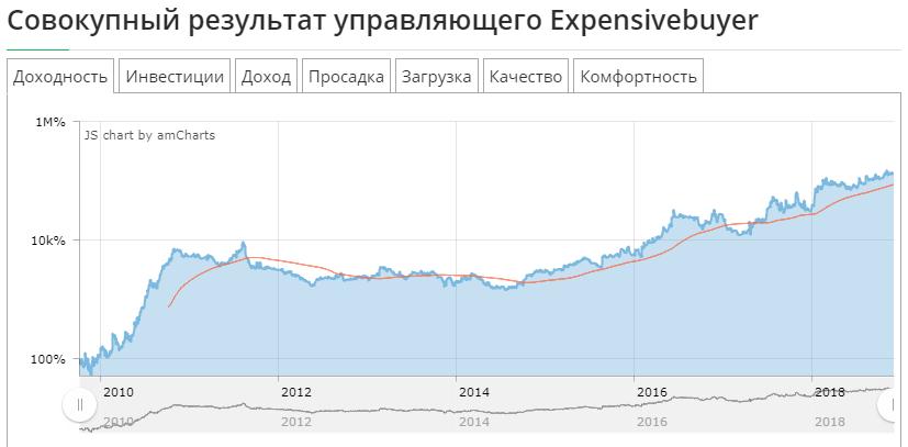 Сводная динамика доходности счетов Expensivebuyer