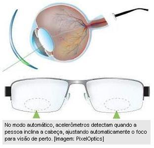Esse ajuste do cristal líquido muda a forma como a lente refrata a luz –  exatamente o mesmo que se faz ao variar a espessura das lentes comuns para  dar-lhes ... 457871ad9e