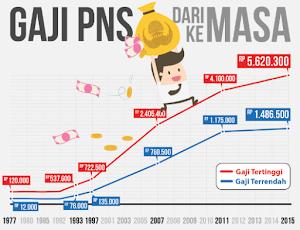 BKN: Belum Ada Skema Kenaikan Gaji PNS