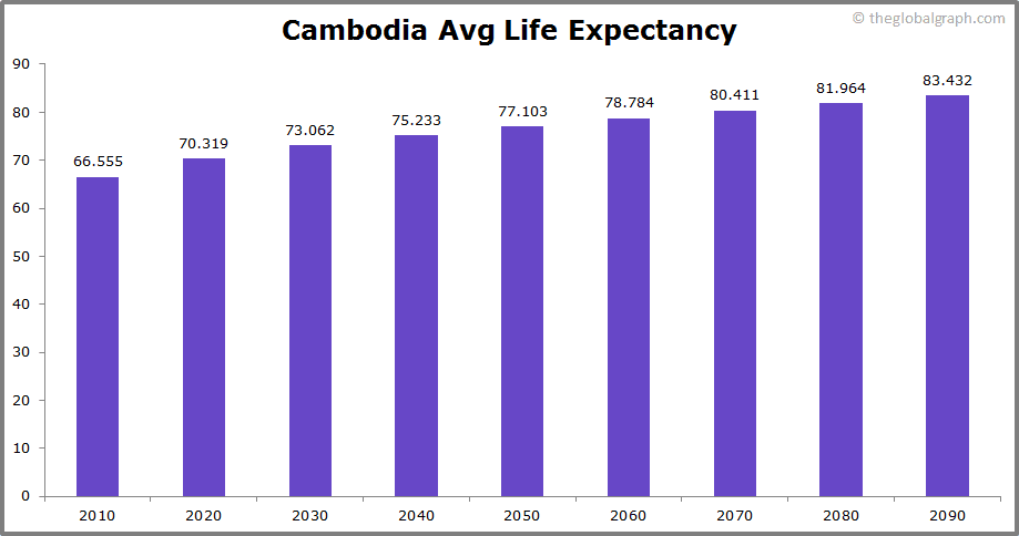 Cambodia  Avg Life Expectancy