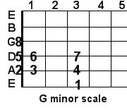 G minor guitar scale