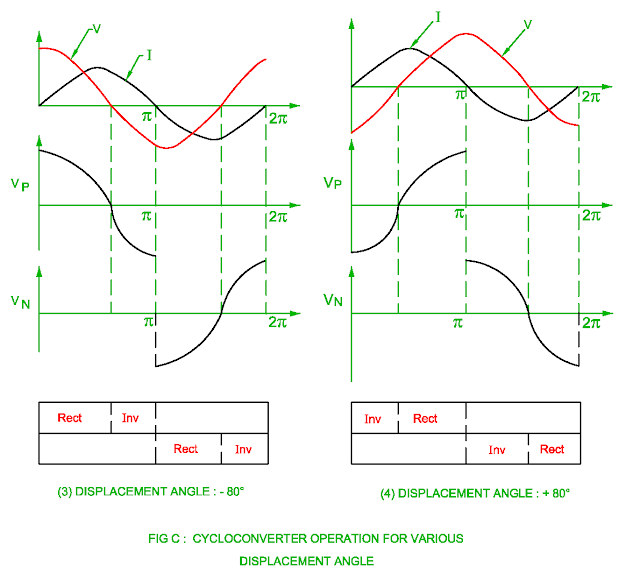 cycloconverter operation for various displacement angle